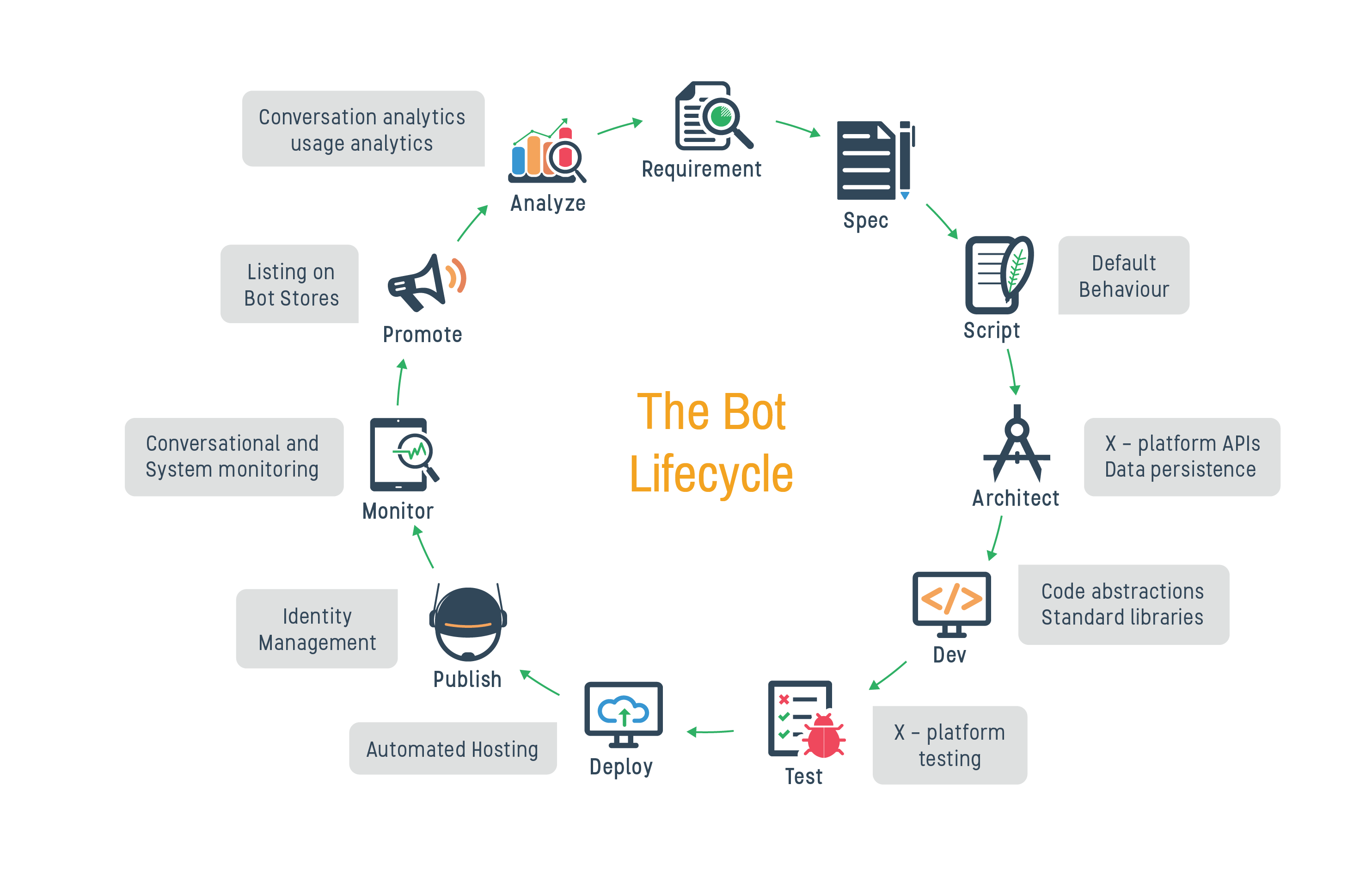 Bot Builder Platform | Build Chatbots - Gupshup.io