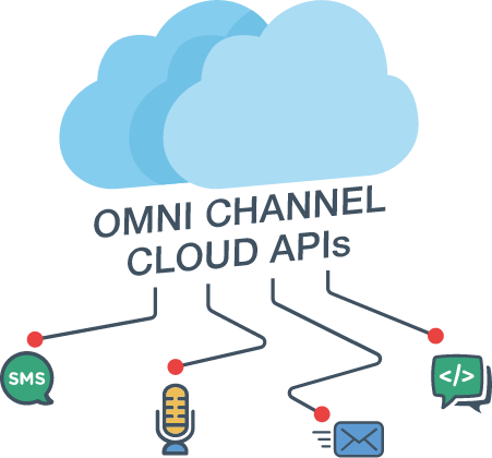 Illustraion Omni channel cloud APIs