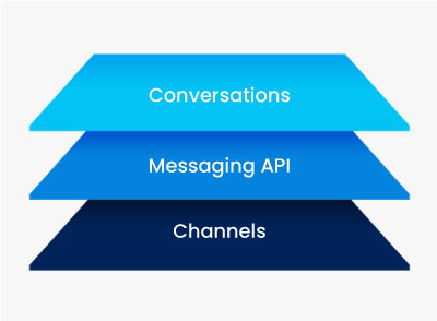 Build engaging conversational experiences